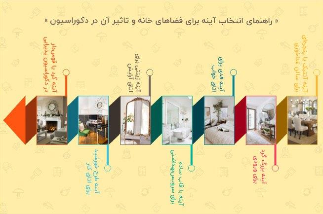 اینفوگرافی راهنمای انتخاب آینه برای فضاهای خانه و تاثیر آن در دکوراسیون