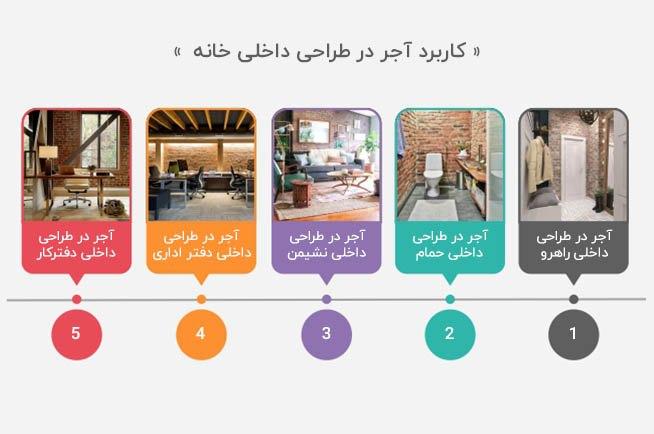 اینفوگرافی درباره کاربرداهای آجر در طراحی داخلی خانه