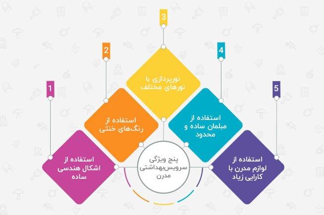 تصویر یک اینفوگرافی در خصوص پنج ویژگی از ویژگیهای سرویس بهداشتی مدرن