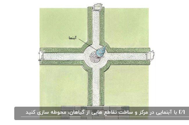 تصویرسازی آبنما به عنوان نقطه مرکزی یک محوطه سازی