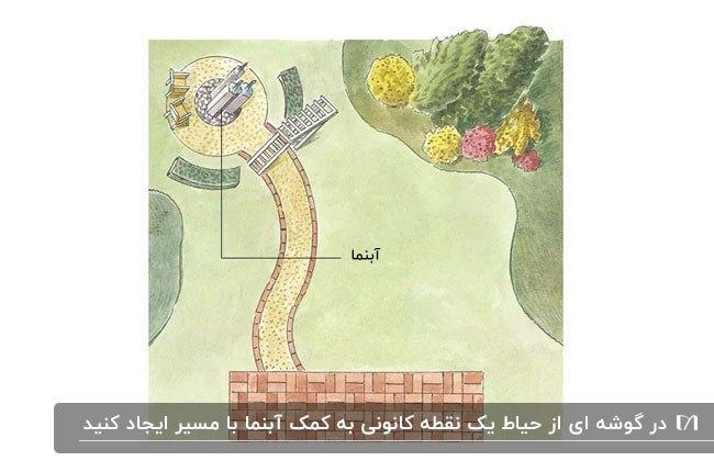 تصویر سازی آبنمایی با مسیر که برای رسیدن به آن باید طی شود