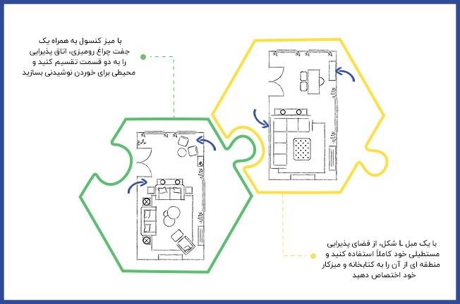 تصویر یک اینفوگرافی از دو مدل چیدمان برای تقسیم پذیرایی مستطیل شکل
