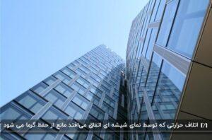 نمای شیشه ای ساختمانی از نمای پایین با منظره آسمانی صاف و آبی